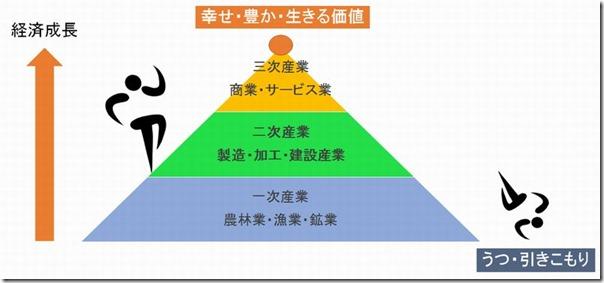20161019_産業構造と人の価値
