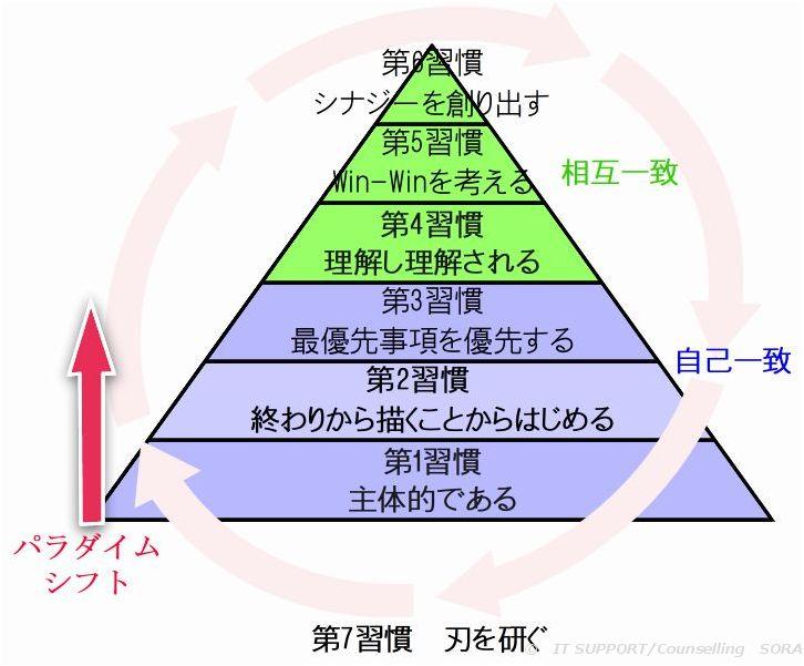 7つの習慣の概念図