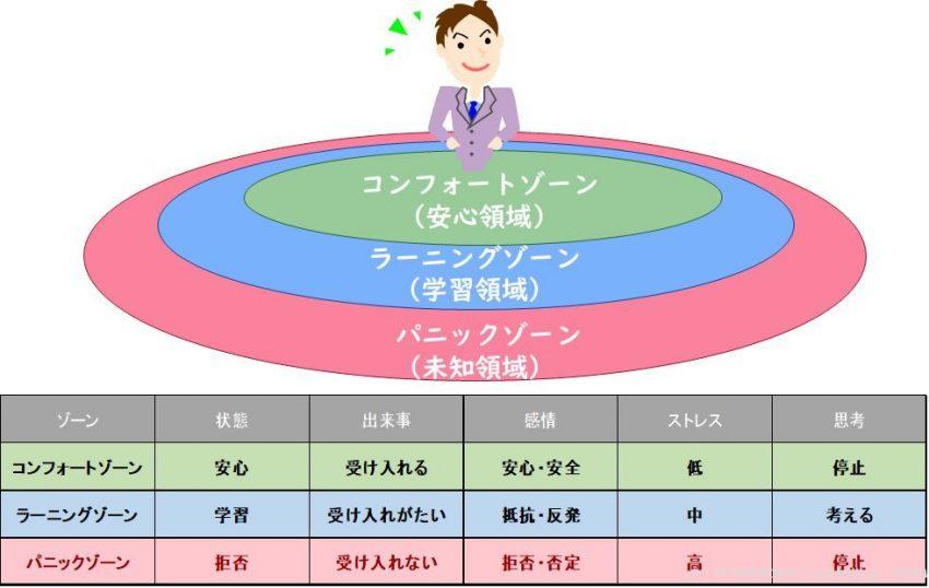 コンフォートゾーンの概念図