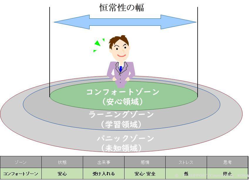 コンフォートゾーンのイメージ