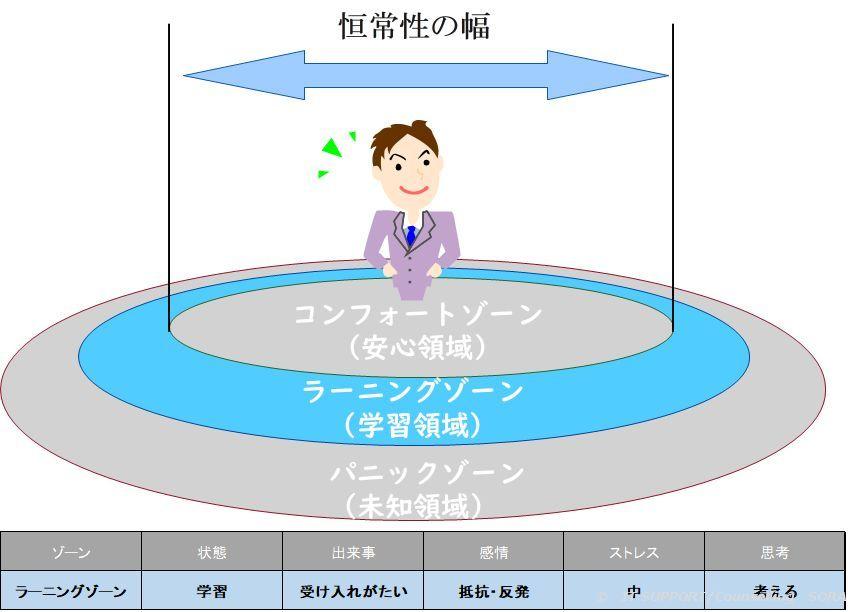 ラーニングゾーンのイメージ