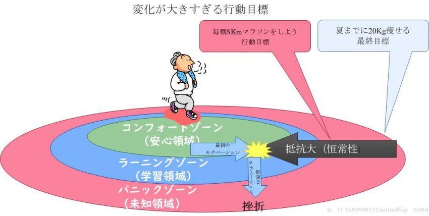コンフォートゾーンとラーニングゾーンのイメージ