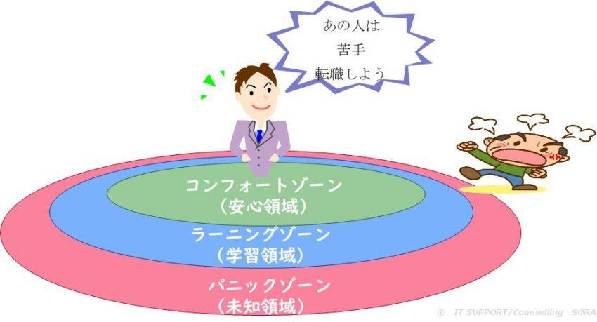 コンフォートゾーンが広い人の概念図