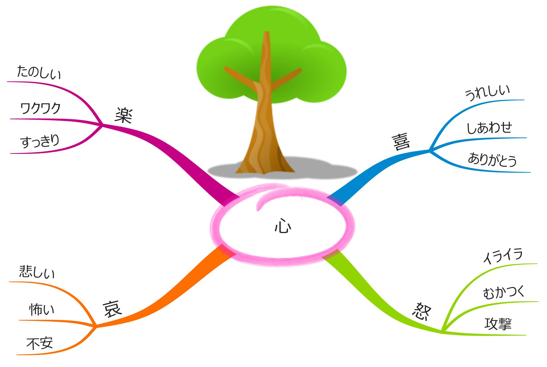 感情とは心を知る情報~根幹枝葉の発せざるは種である~